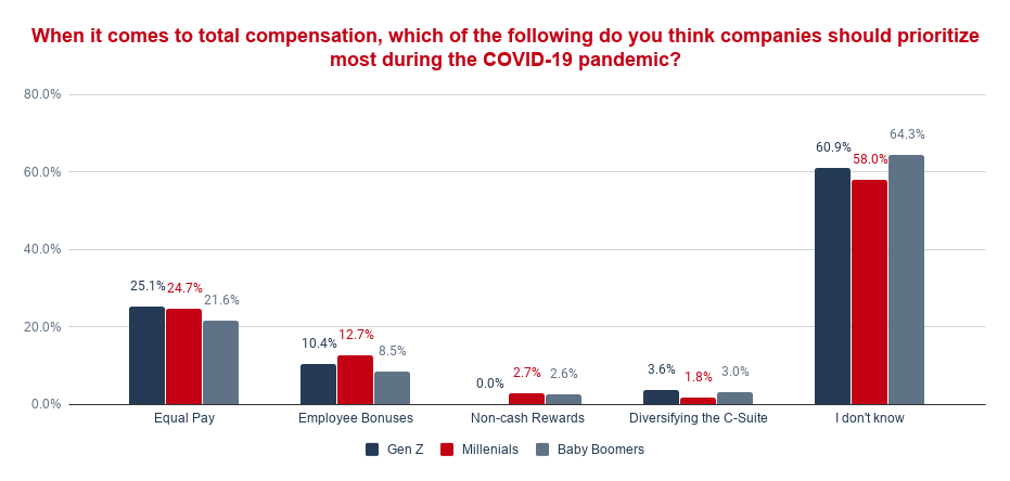 When it comes to total compensation, which of the following do you think companies should prioritize most during the COVID-19 pandemic_ (1)