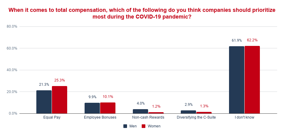 When it comes to total compensation, which of the following do you think companies should prioritize most during the COVID-19 pandemic_