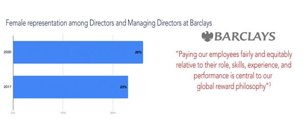 Female representation among Directors and Managing Directors at Barclays