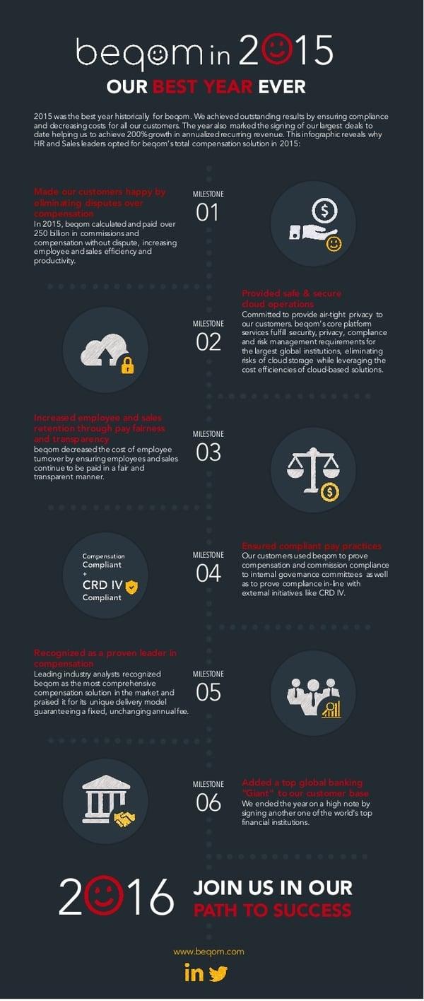 beqom 2015 year summary infographic