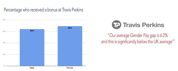 percentage who received a bonus at Travis Perkins