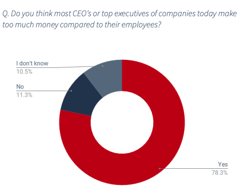 78% of US workers think CEOs and top executives make too much money compared to their employees.