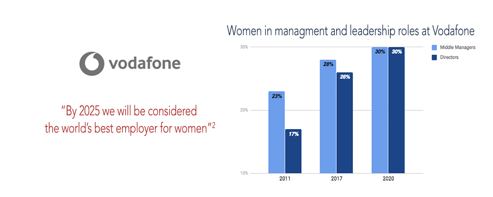 Women in management and leadership roles at Vodafine